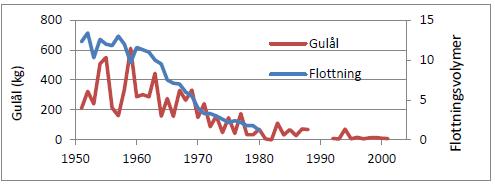 problemen i Östersjön